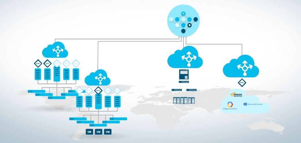 Mjukvarubaserade lastbalanserare AVI Networks