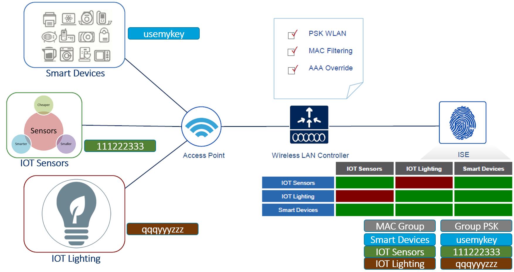 Cisco iPSK, identity Pre-Shared Key