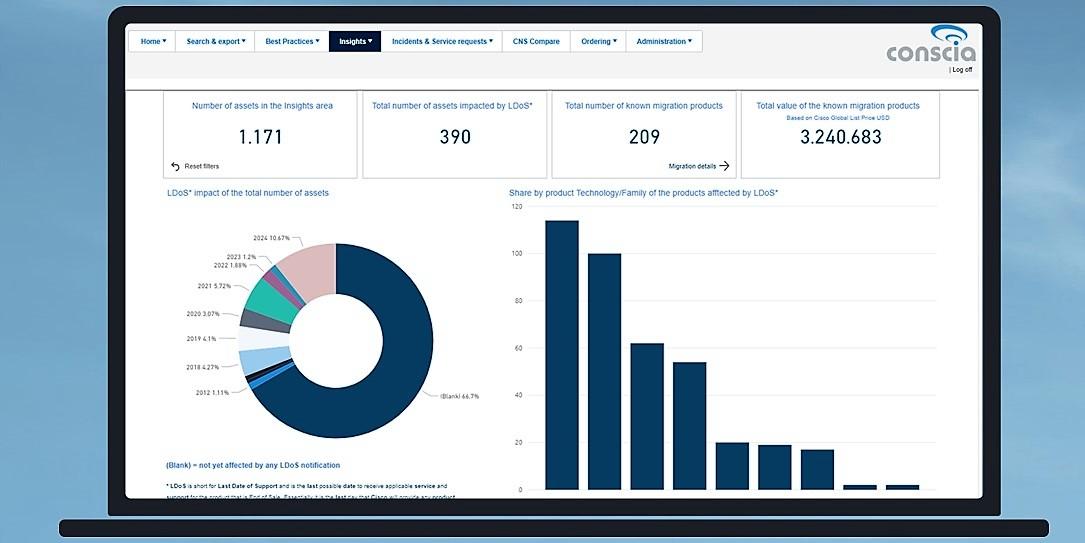 Conscia Kundportal CNS Conscia Network Services Insights