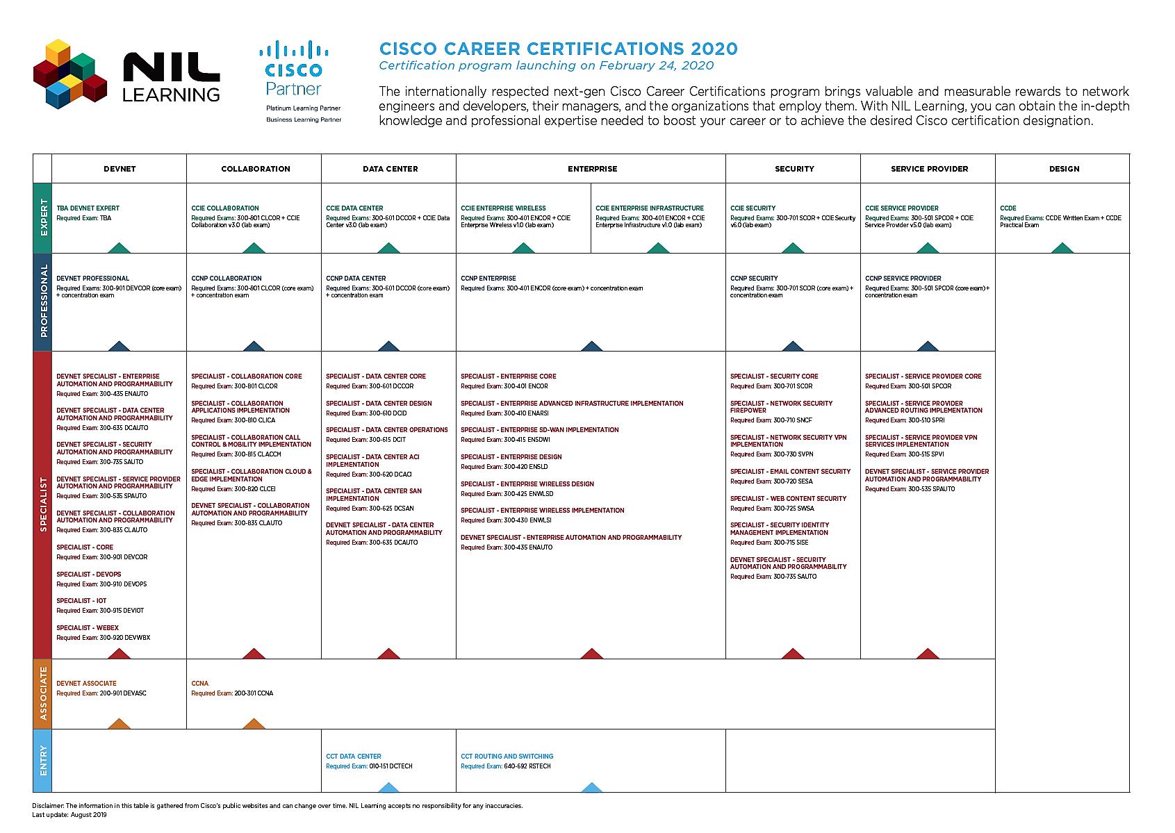 Cisco-Certifieringar-2020