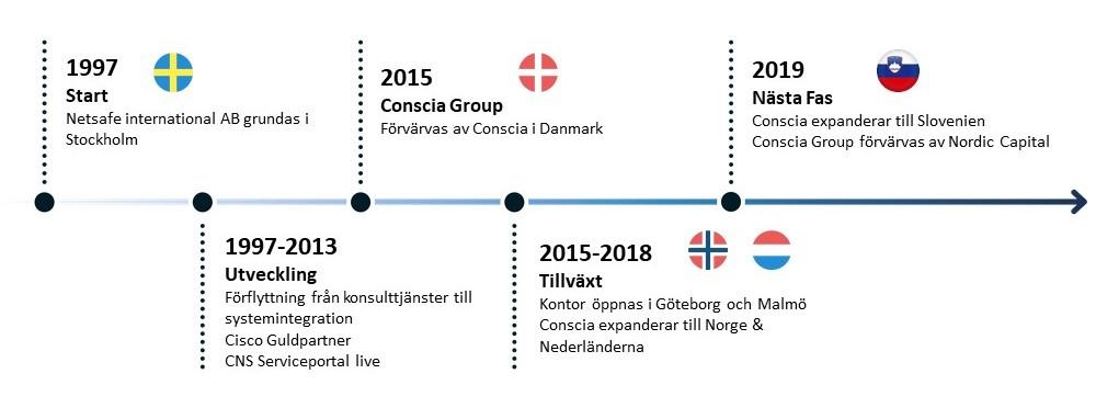 Conscia Sverige - Conscia Netsafe Historia