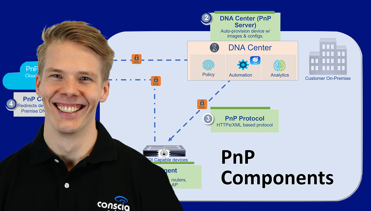 Cisco DNA Center Johan Lahti Conscia CCIE