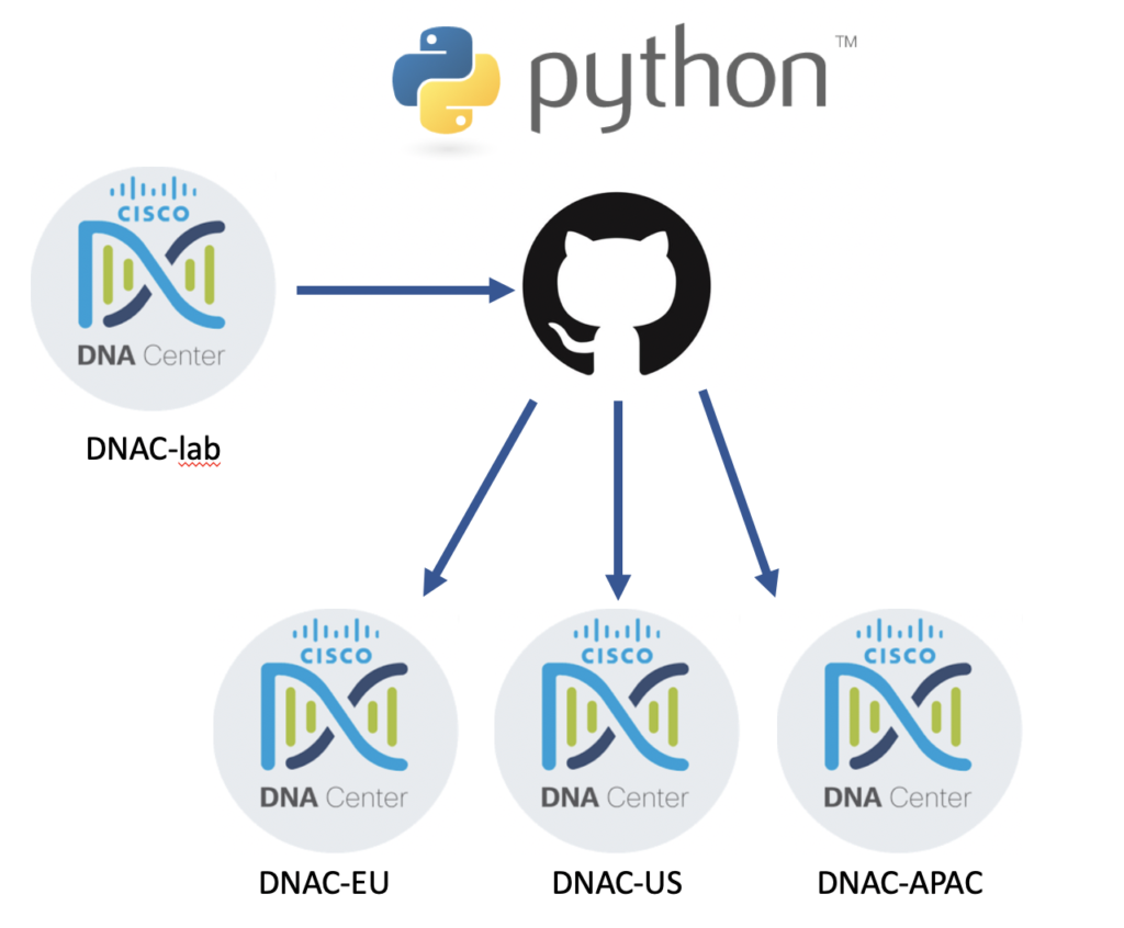 Python till Cisco DNA Center fran GIT Conscia