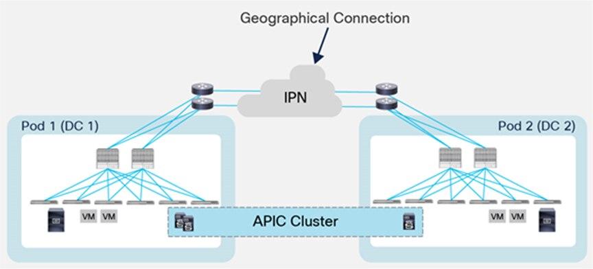 Cisco ACI aktiv-aktiv Multi-Pod lösning APIC Cluster Conscia