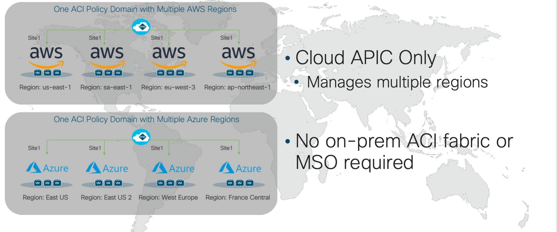 ACI Anywhere multipla regioner Cisco Cloud APIC Conscia Hybridmoln