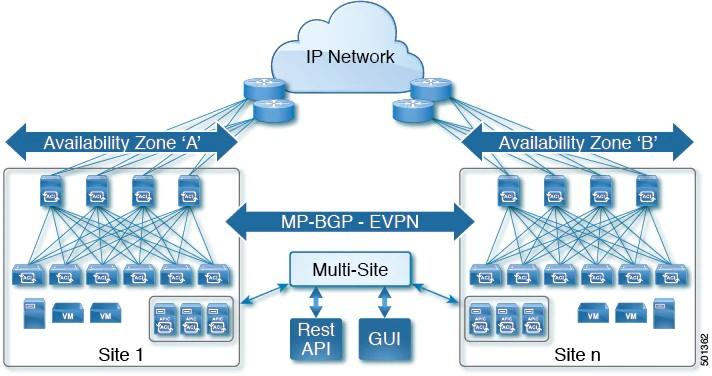 Cisco ACI Multi-Site lösning Multi-Site Orchestrator MSO Conscia