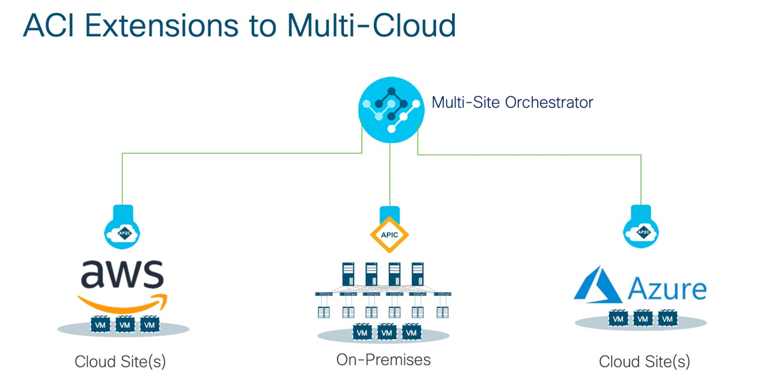 Cisco ACI extensions i molnet Amazon AWS Azure Google Cloud