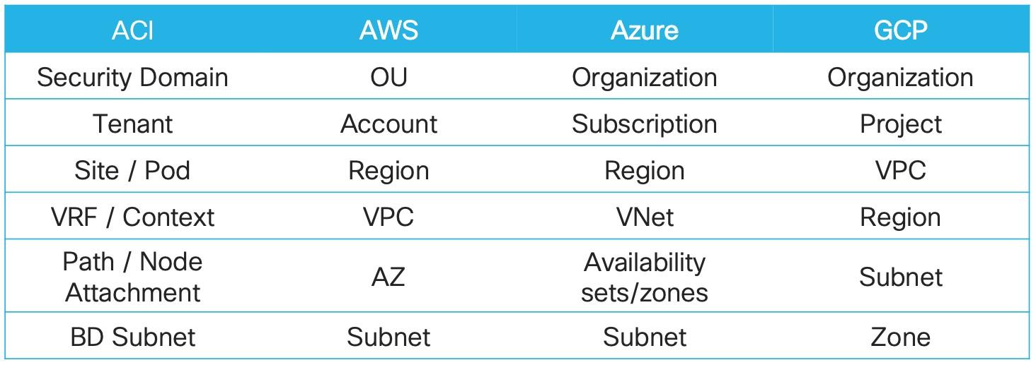 Cisco ACI objekt Amazon AWS Azure Google Cloud GCP molntermer