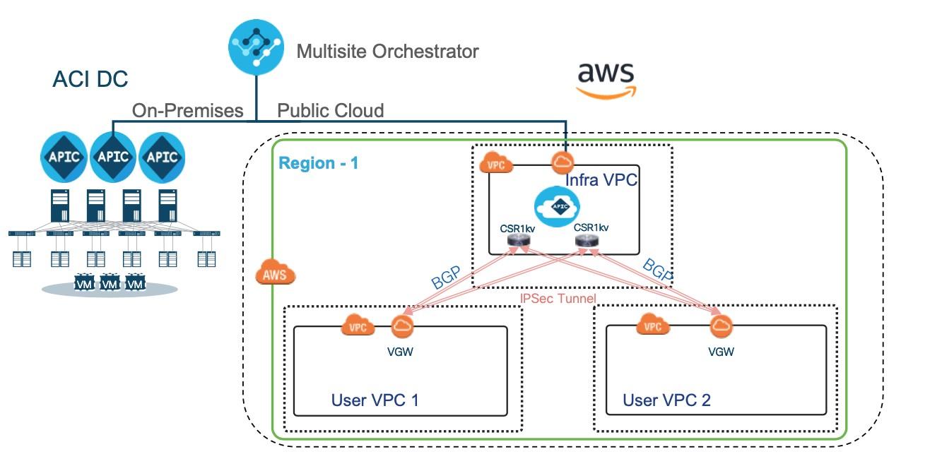 Cisco ACI Cloud APIC VPC VNET Amazon Web Services AWS