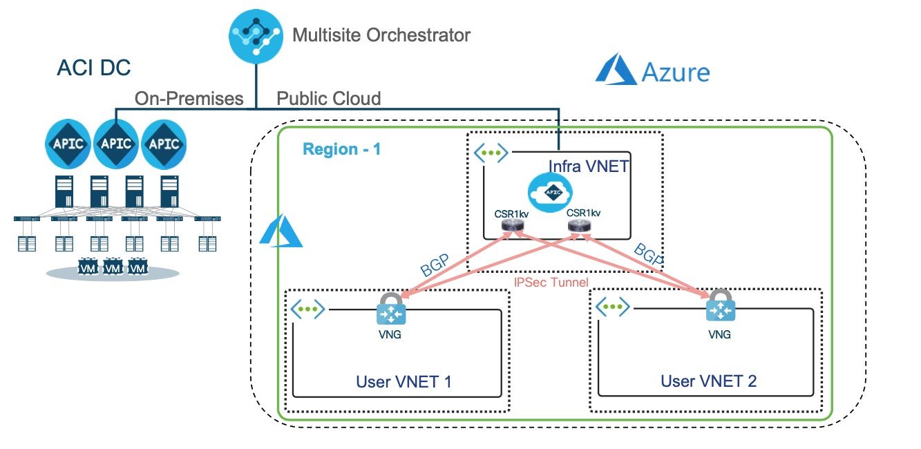 Cisco Multi-site Orchestrator MSO Cloud APIC VPC VNET Microsoft Azure