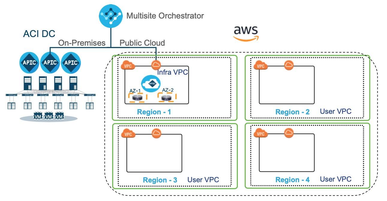 Cisco Cloud APIC fyra regioner Amazon Web Services AWS