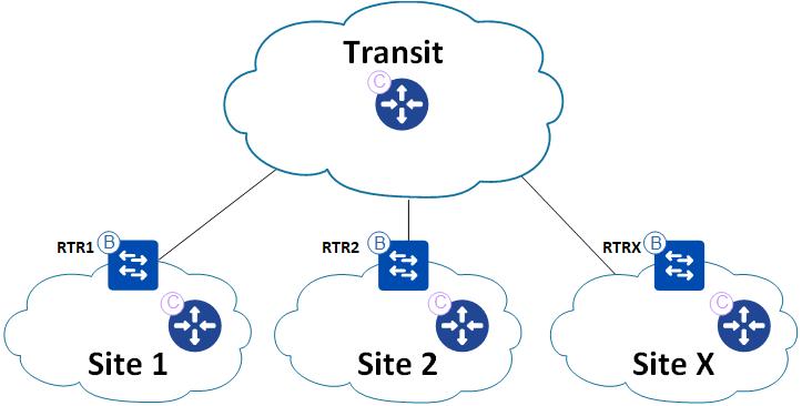 LISP-nätverk för SDA transit med Direct Internet Access mjukvarudefinierade nätverk