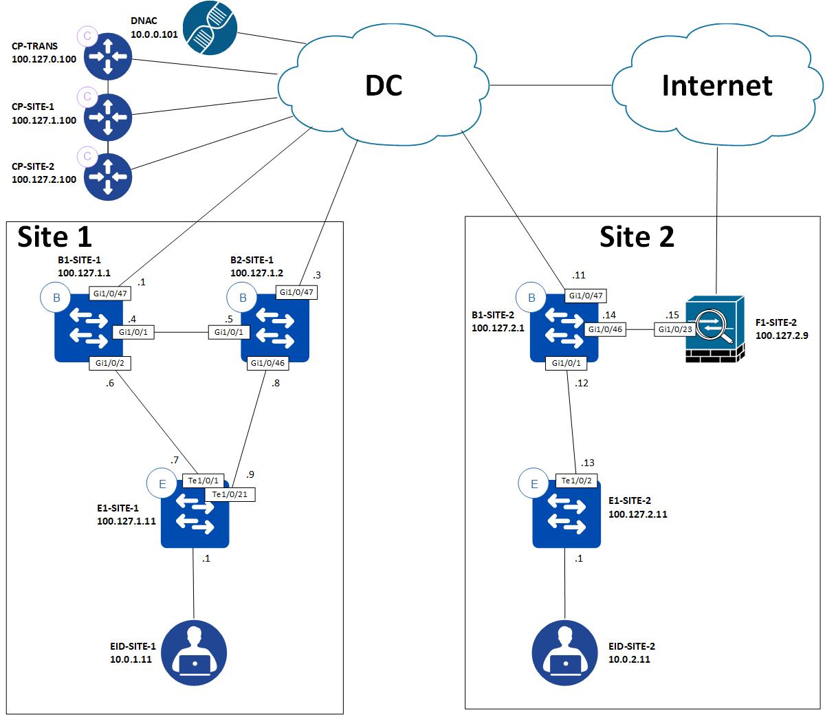 SDA transit med Direct Internet Access mjukvarubaserade nätverk Conscia