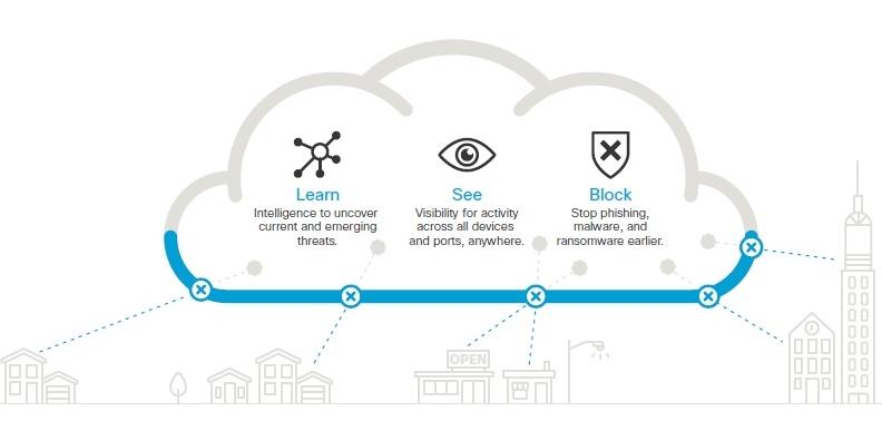 Cisco Umbrella-a-a-S SECOA Conscia