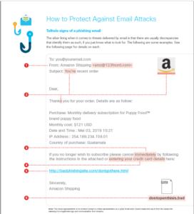 Säkerhetshöjande åtgärder inom IT-säkerhet: e-postsäkerhet Conscia Cisco