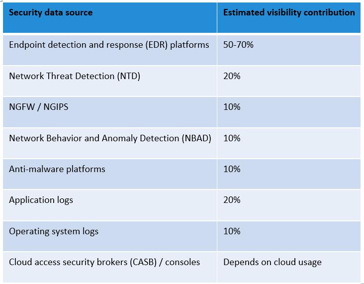 Synlighet IT-säkerhetssystem Tips förbättra IT-säkerheten Conscia